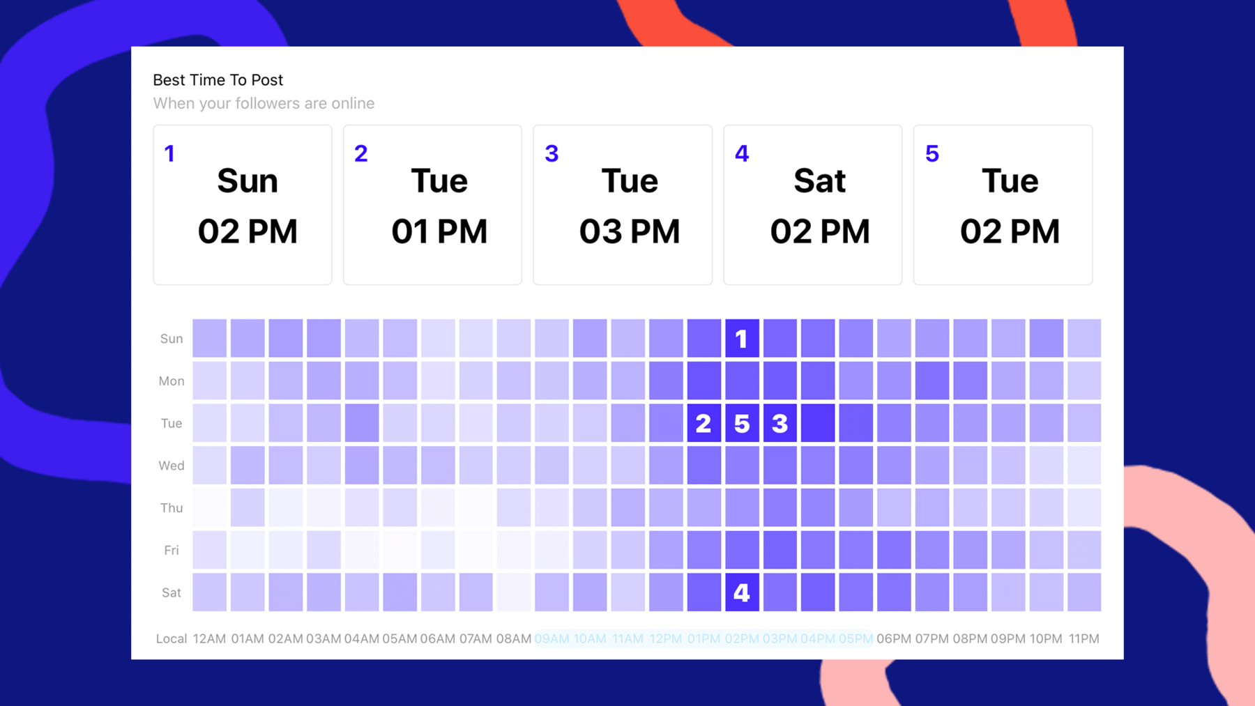 Sked's best time to post feature